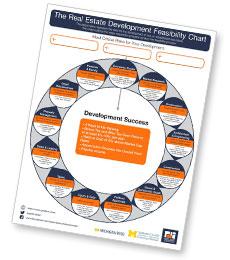 PAA Real Estate Development Feasibility Chart PDF